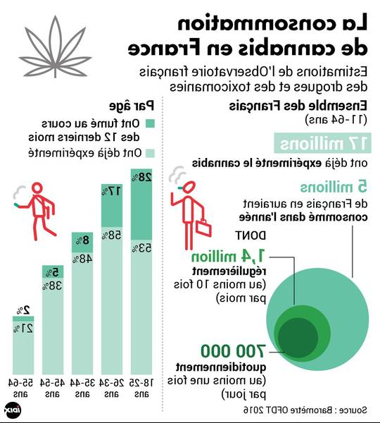 cannabis thérapeutique shop